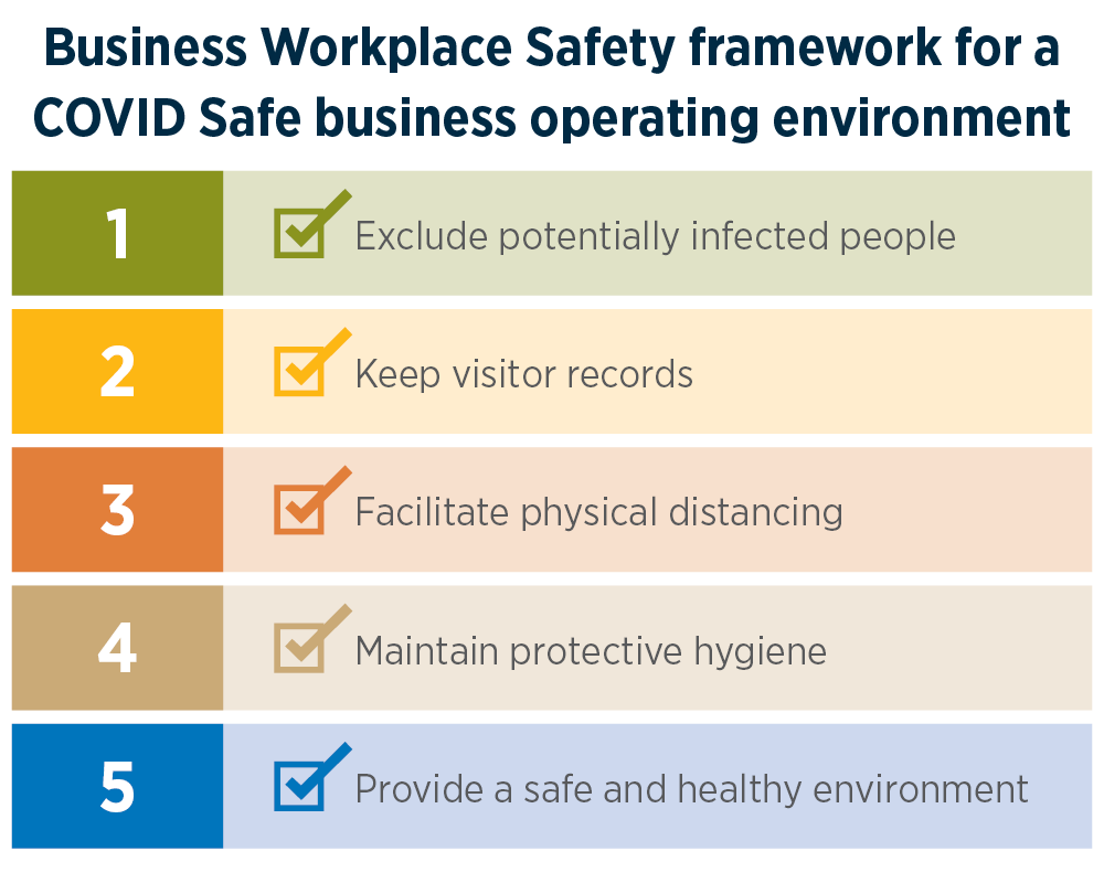 23 July Business Workplace Safety framework for a COVID Safe business operating environment