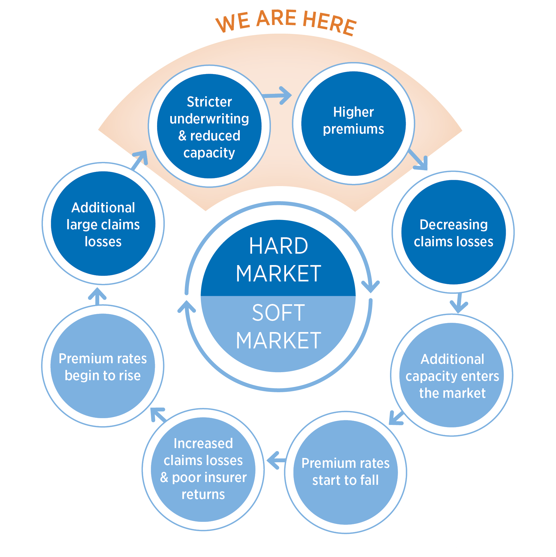 2676 - insurance market report linkedin_cycle graphic