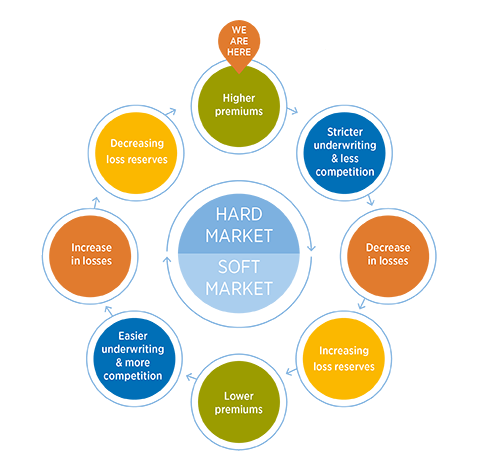2676 -Transitioning market guide - How the insurance market cycle works